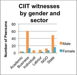 CIIT_gender_chart
