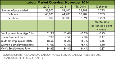 Labour Market Overview for November 2014