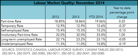 Labour Market Quality: November 2014