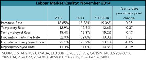 Labour Market Quality: November 2014