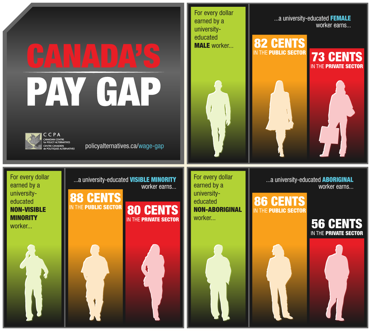 Canada's Pay Gap