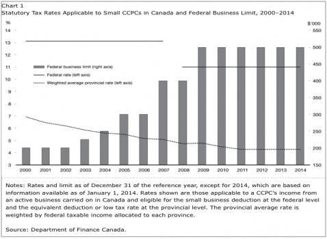 Statutory Small Business tax rates