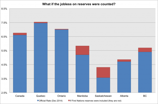 What if the jobless on reserves were counted?