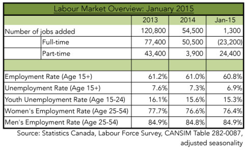 jobsfriday---labour-market-overview-Jan-2015
