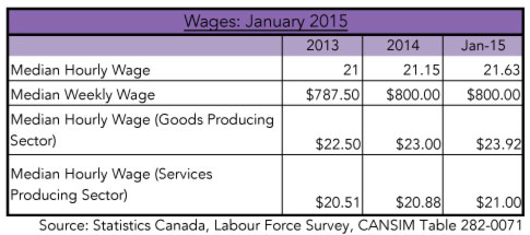 jobsfriday---wages-Jan-2015