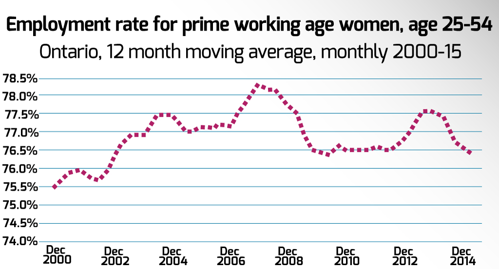 Employment rate for prime working age women, age 25-54, 2000 to 2015 in Ontario