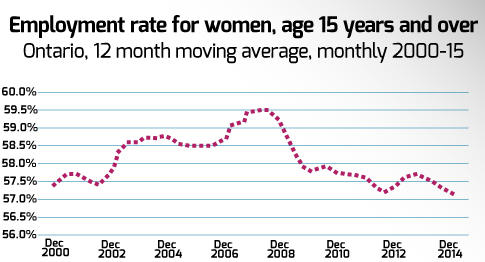 Employment rate of women age 15 and over in Ontario