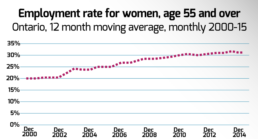 Employment rate of women age 55 and over, 2000 to 2015 in Ontario