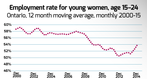 Employment rate of young women age 15-24 in Ontario, 2000-2015