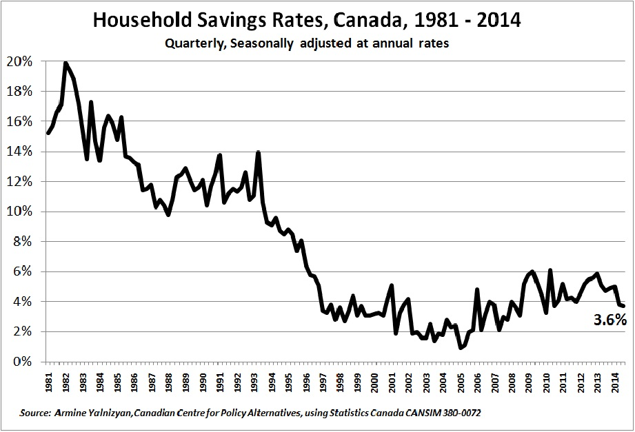 Savings Rates Q1 1981 to Q4 2014