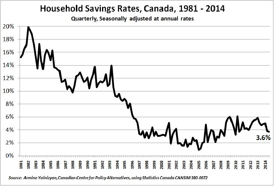 Savings Rates Q1 1981 to Q4 2014