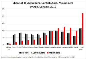 TFSA Holders Contributors Maximizers By Age, Canada 2012