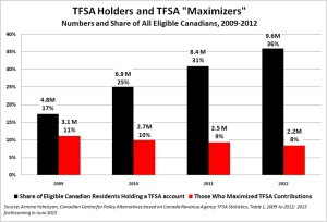 TFSA Holders and Maximizers, Numbers and Share of All Eligible Canadians 2009-2012