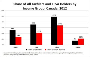 TFSA Holders and Share of Taxfilers by Income Group, Canada 2012