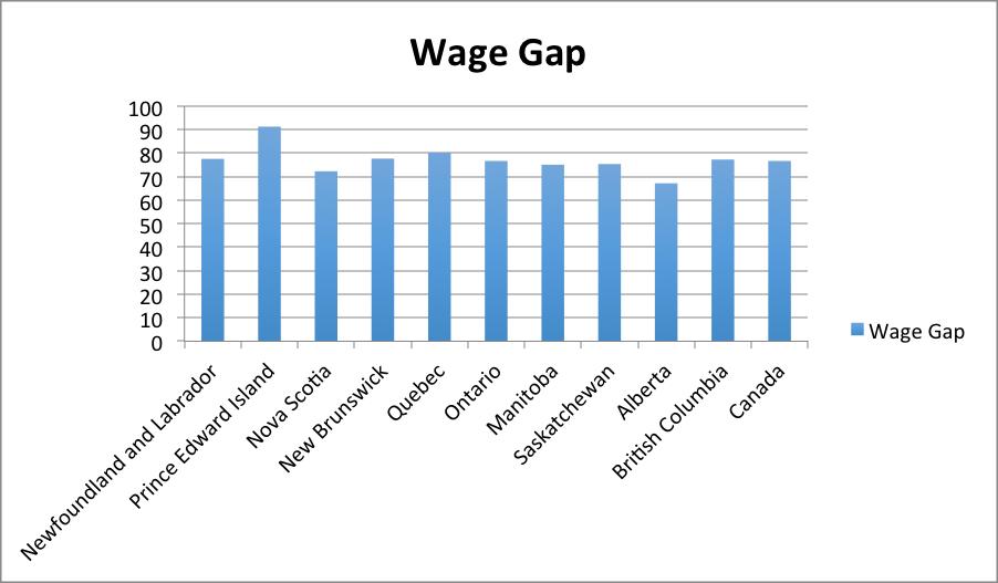 wage_gap
