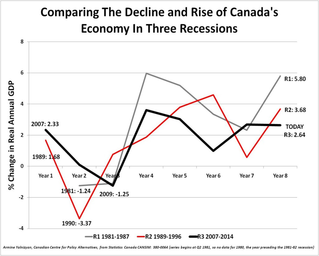 Decline and Rise of Canada's Economy Through 3 Recessions