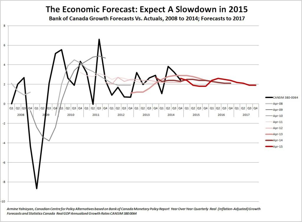 Economic Forecast Expect Slowdown in 2015