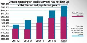 Ontario-spending-on-public-services