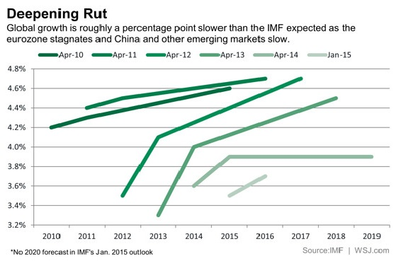 Slowing Eco Growth Forecasts to Jan 2015 from IMF GLOBAL