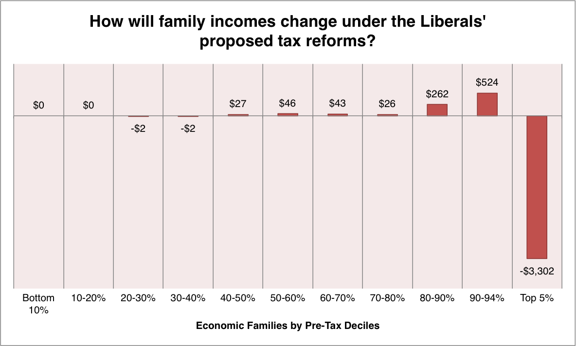 Liberals_proposed_tax_reforms