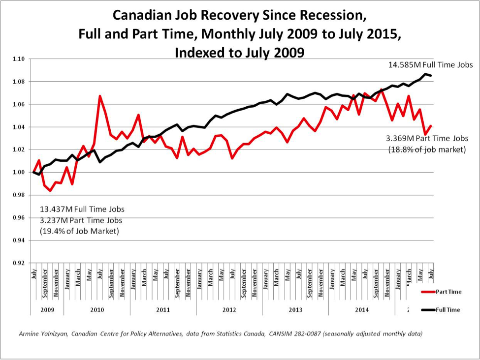 Canadas Job Recovery Best In Show Behind The Numbers
