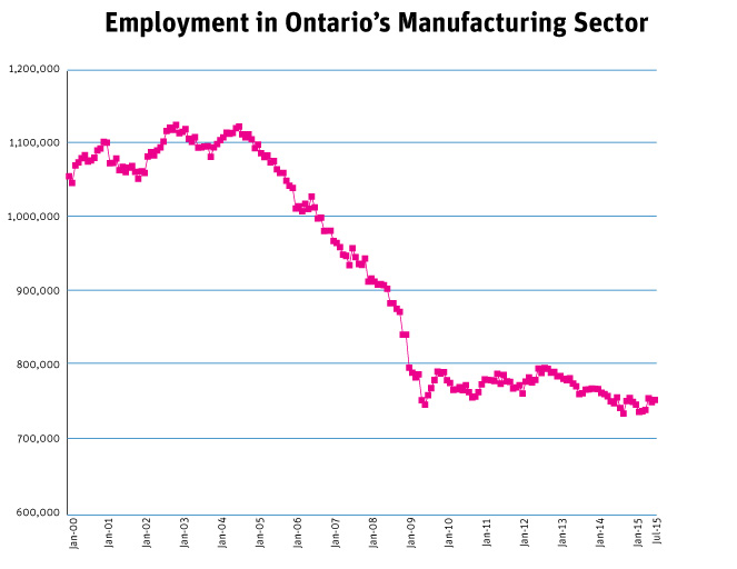 Employment-in-Manufacturing-Ontario