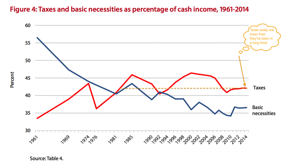 taxes_necessities_percentage_cash_income
