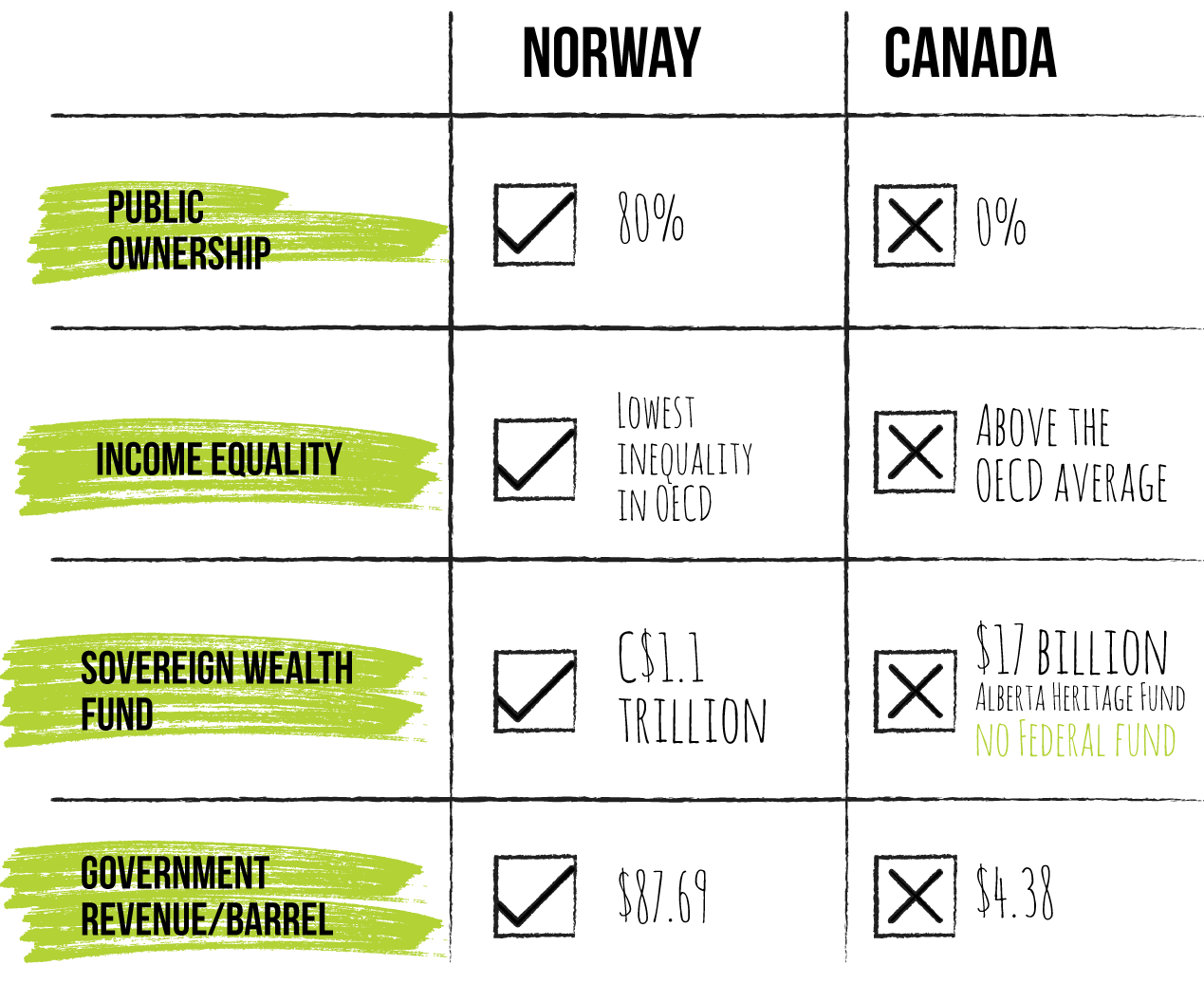 A chart comparing Norway and Canada's economic and fiscal management of petroleum