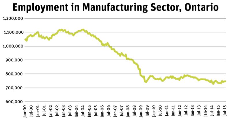 Source: Statistics Canada, Labour Force Survey, CANSIM Table 282-0088, Figures are seasonally adjusted
