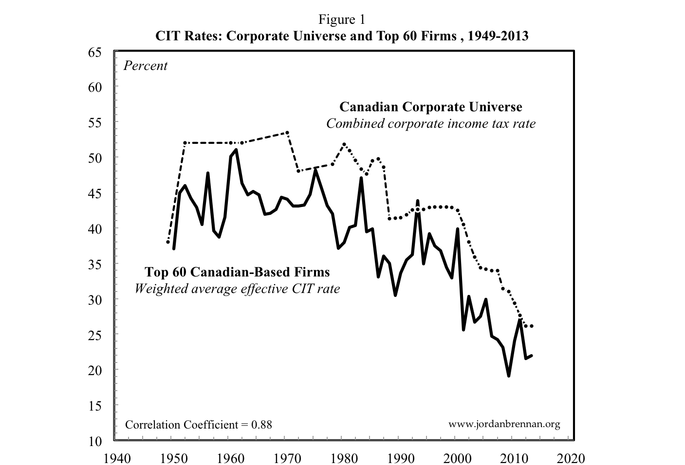 Corporate Income Taxes Figure 1