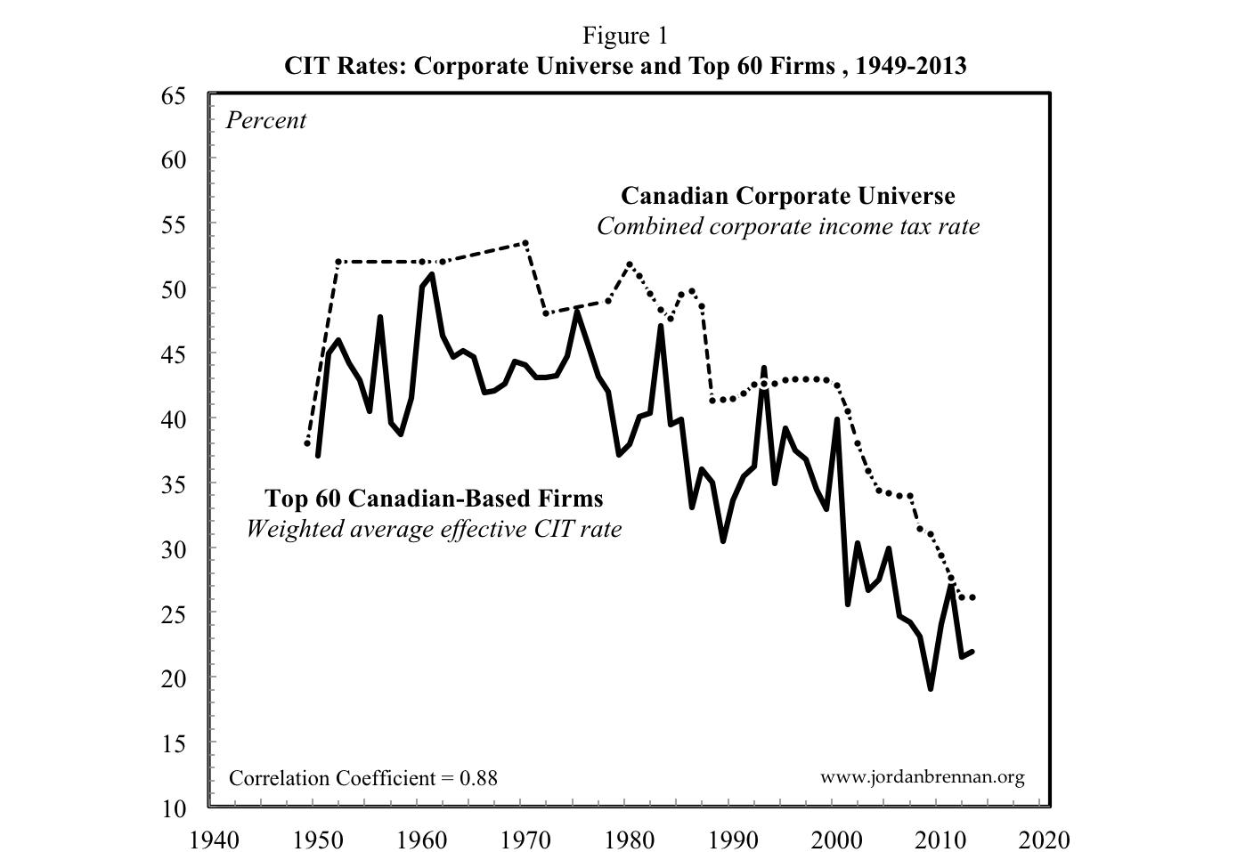 Corporate Income Taxes Figure 1
