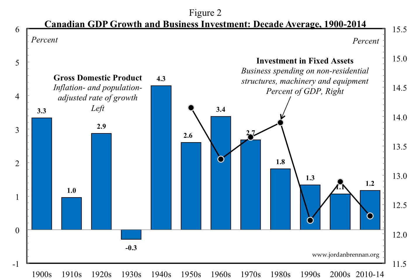 Corporate Income Taxes Figure 2