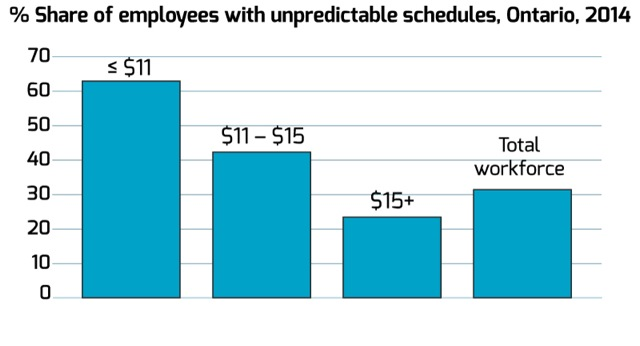 Share-of-employees-with-unpredictable-schedules