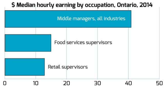 median-hourly-earnings-by-occupation