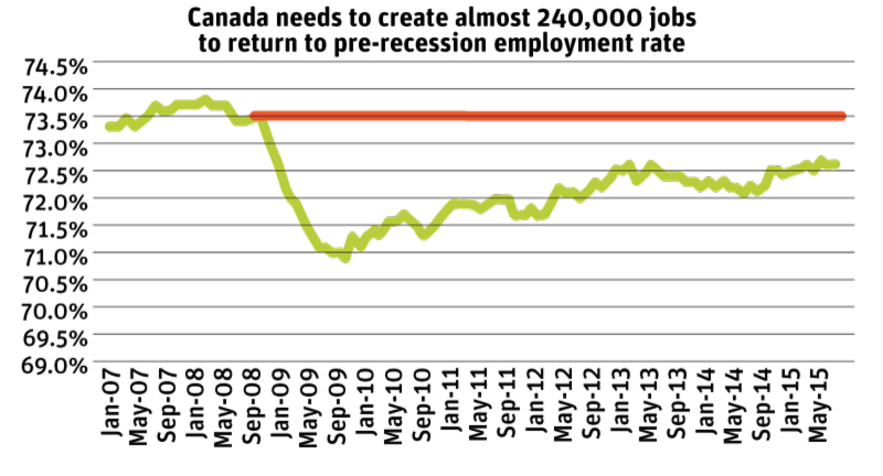 Source: Statistics Canada, Labour Force Survey, CANSIM Table 282-0087.  Population aged 15-64, figures are seasonally adjusted