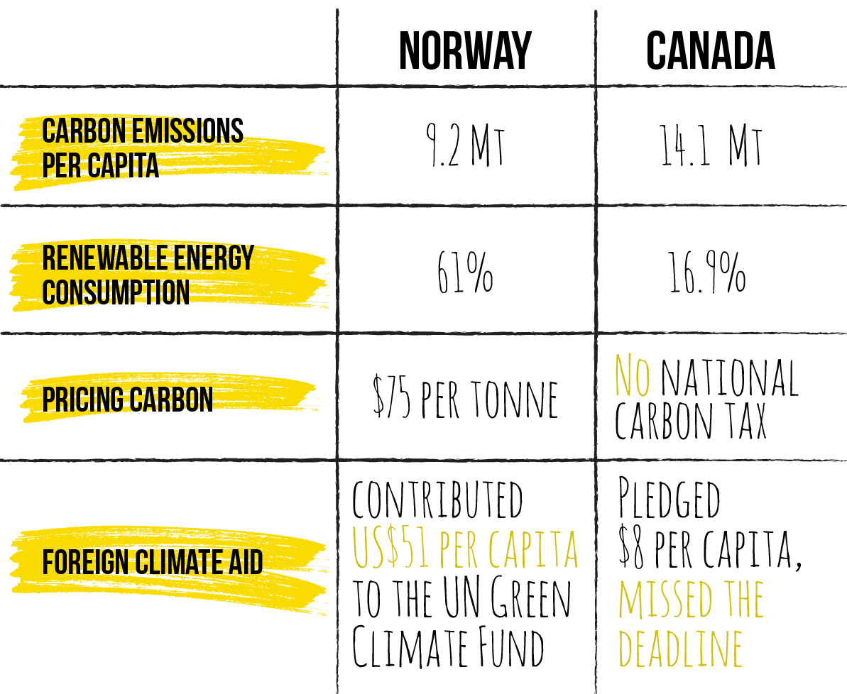 Canada vs Norway on Climate Change