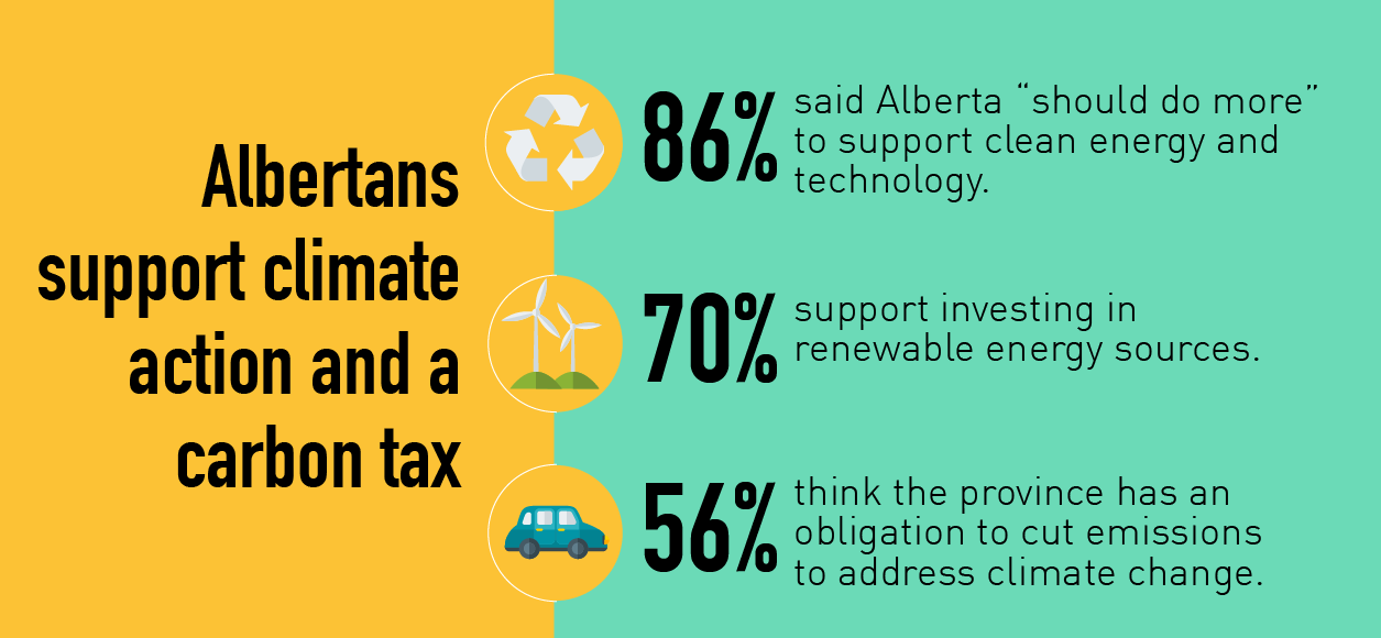 Albertans Support Climate Action