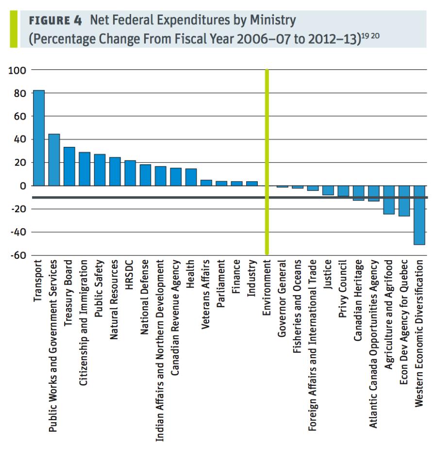 Harper Record Graph v1