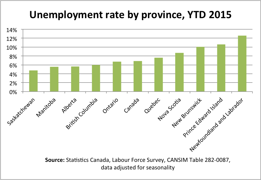 an analysis of the national unemployment rates in canada Payroll employment growth in  at the national level, increases in health.
