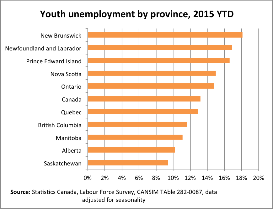 Youth Unemployment by Prov
