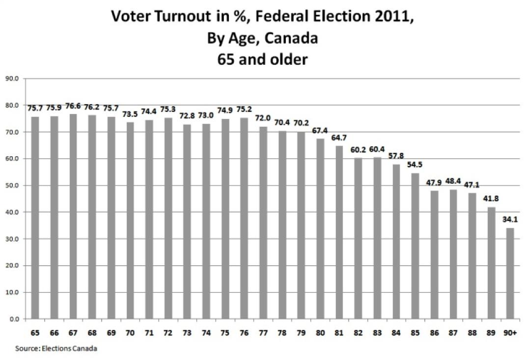voterturnout1