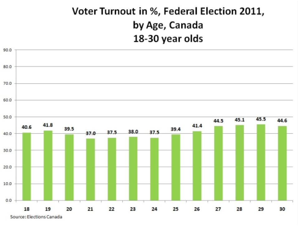 voterturnout1b