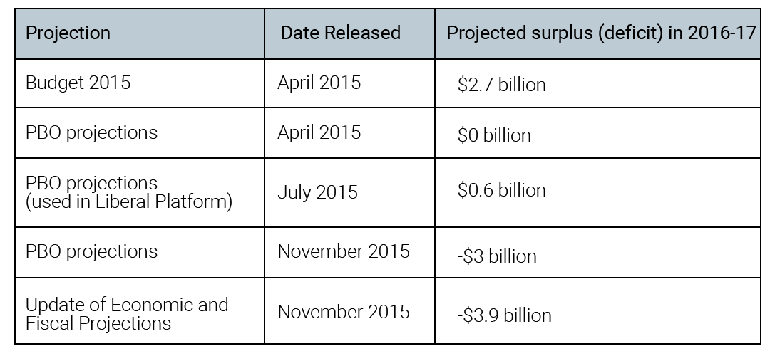 Table 1: Projected surplus (deficit) in 2016-17 by date
