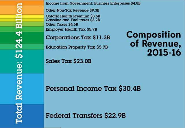 Revenue Chart FINAL