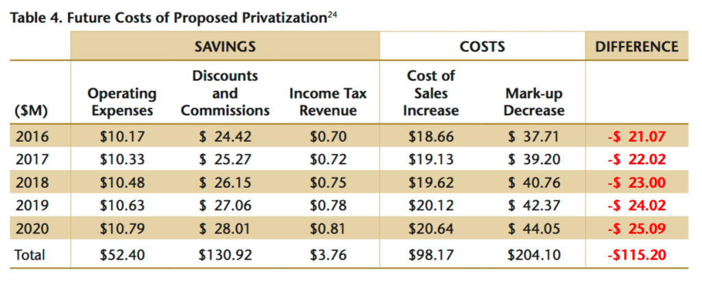 private_costs
