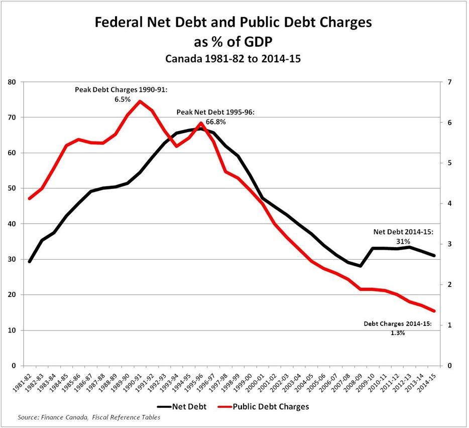 DebtToGDP
