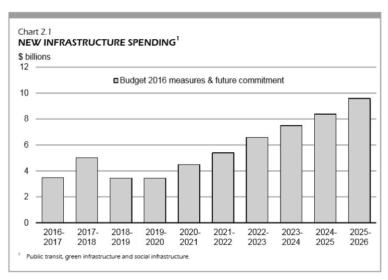 New infrastructure spending