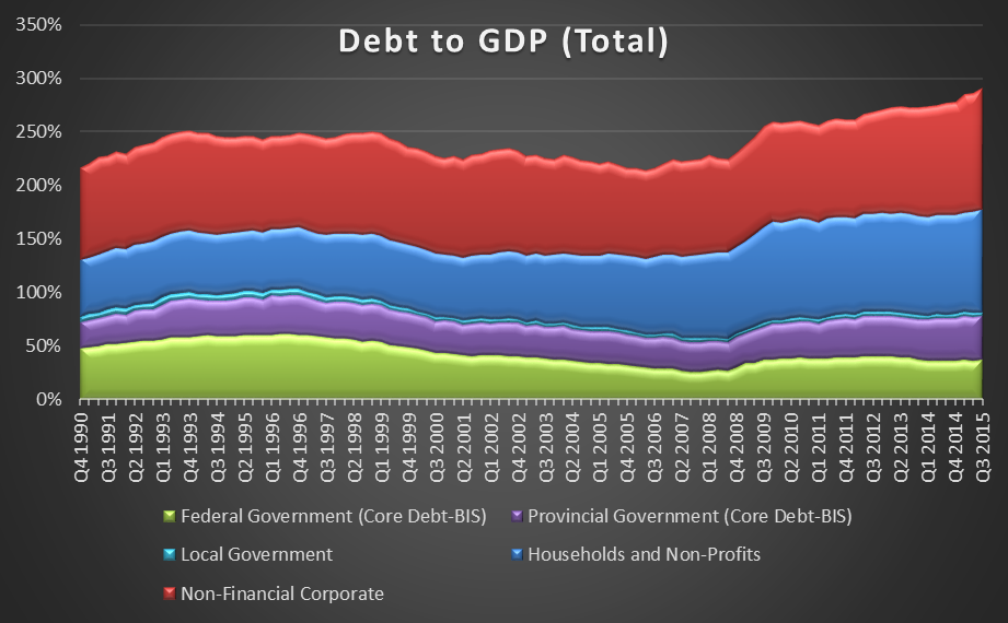 Debt to GDP (Total)