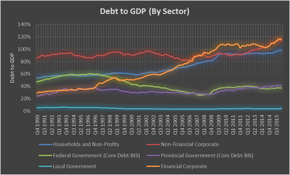 debt_to_GDP_by_sector