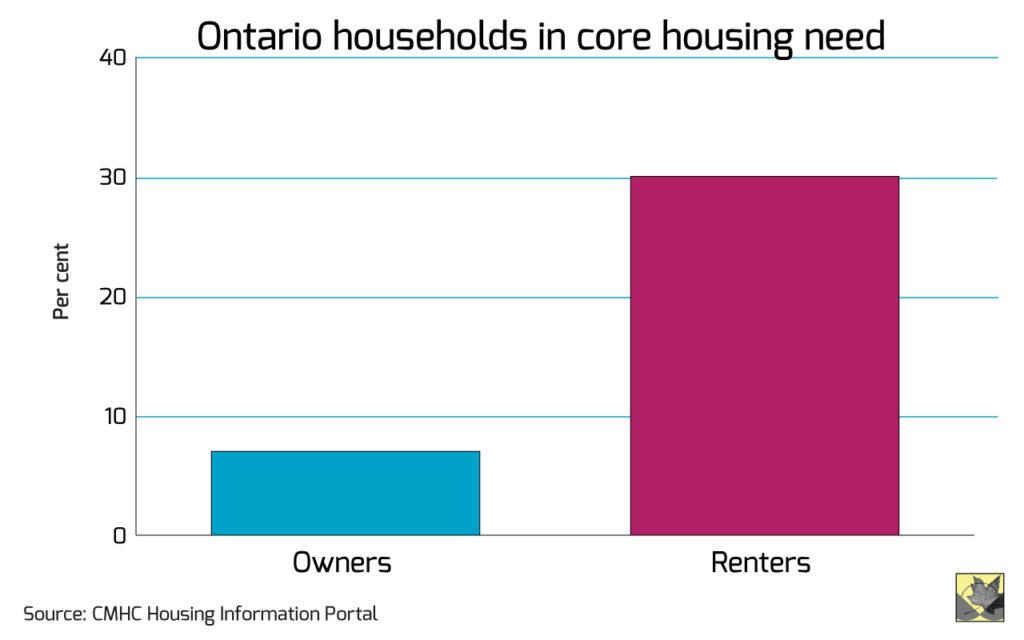ccpa-on-2016-core-housing-need-zj